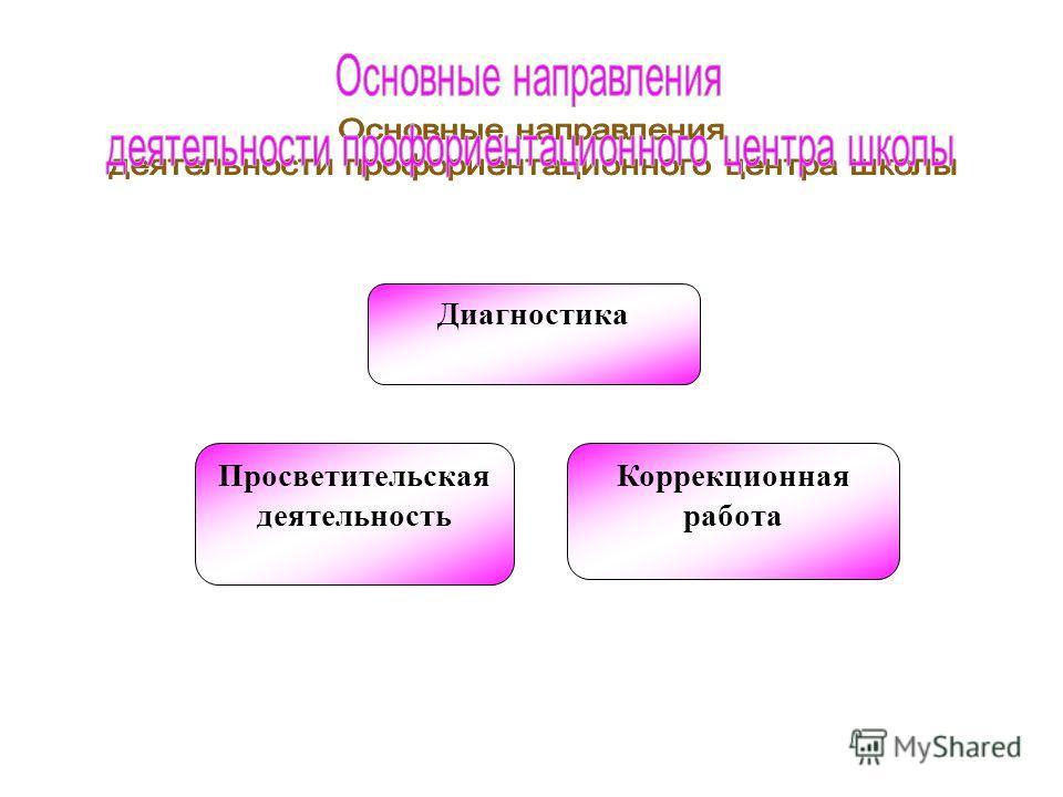Просветительская деятельность Коррекционная работа Диагностика