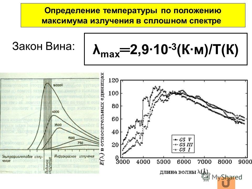 Закон Вина: λ max2,9·10 -3 (К·м)/Т(К) Определение температуры по положению максимума излучения в сплошном спектре