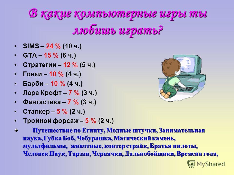 В какие компьютерные игры ты любишь играть? SIMS – 24 % (10 ч.) GTA – 15 % (6 ч.) Стратегии – 12 % (5 ч.) Гонки – 10 % (4 ч.) Барби – 10 % (4 ч.) Лара Крофт – 7 % (3 ч.) Фантастика – 7 % (3 ч.) Сталкер – 5 % (2 ч.) Тройной форсаж – 5 % (2 ч.) Путешес