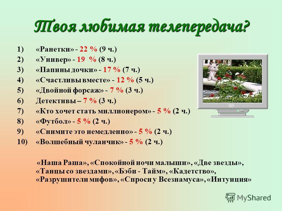 Твоя любимая телепередача? 1)«Ранетки» - 22 % (9 ч.) 2)«Универ» - 19 % (8 ч.) 3)«Папины дочки» - 17 % (7 ч.) 4)«Счастливы вместе» - 12 % (5 ч.) 5)«Двойной форсаж» - 7 % (3 ч.) 6)Детективы – 7 % (3 ч.) 7)«Кто хочет стать миллионером» - 5 % (2 ч.) 8)«Ф