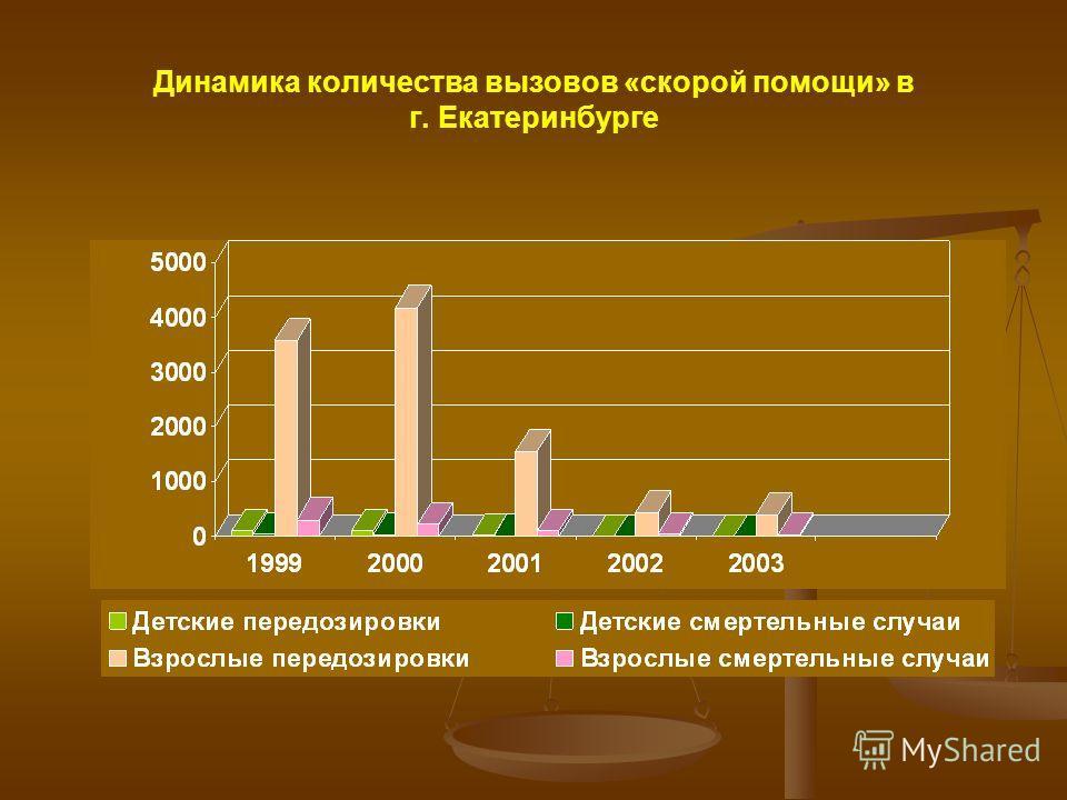Динамика количества вызовов «скорой помощи» в г. Екатеринбурге