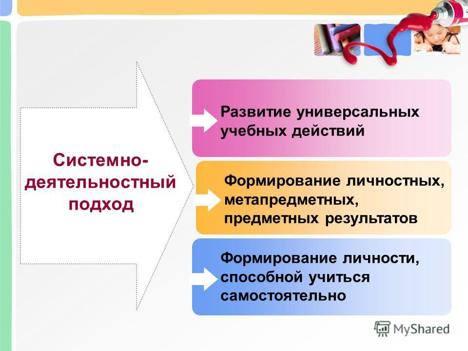 Системно- деятельностный подход Формирование личности, способной учиться самостоятельно Формирование личностных, метапредметных, предметных результатов Развитие универсальных учебных действий