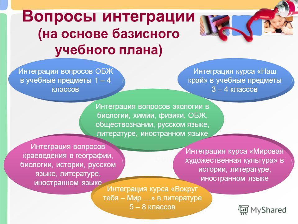 Вопросы интеграции (на основе базисного учебного плана) Content Учебные предметы 1 – 4 классов Интеграция вопросов ОБЖ в учебные предметы 1 – 4 классов Интеграция вопросов экологии в биологии, химии, физики, ОБЖ, обществознании, русском языке, литера