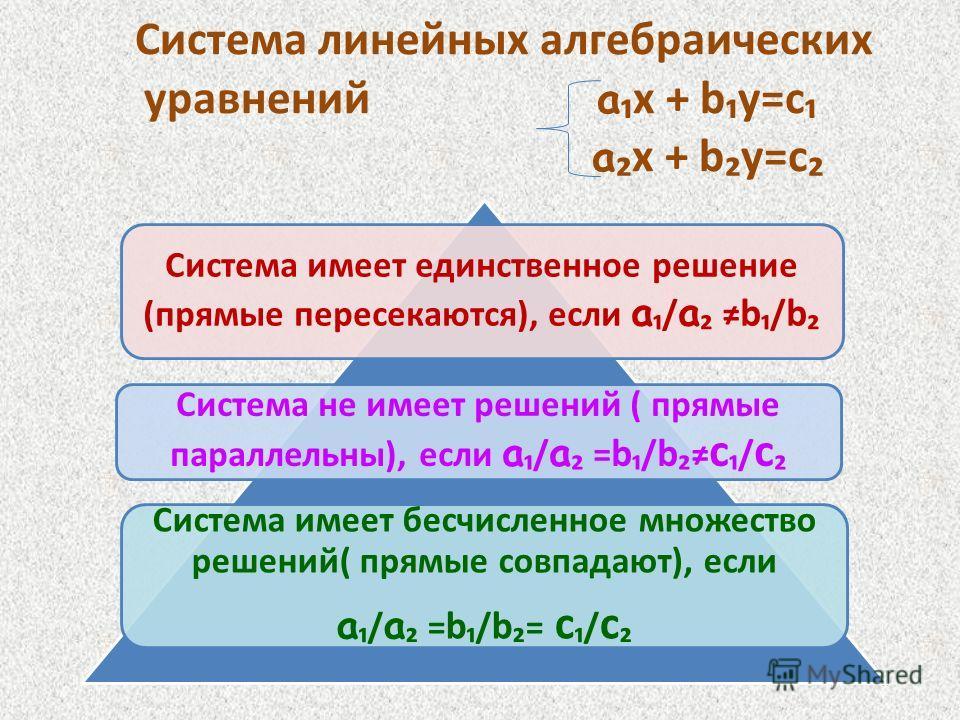 Система линейных алгебраических уравнений a х + bу=с a х + bу=с Система имеет единственное решение (прямые пересекаются), если а / а b / b Система не имеет решений ( прямые параллельны), если а / а = b / b с / с Система имеет бесчисленное множество р