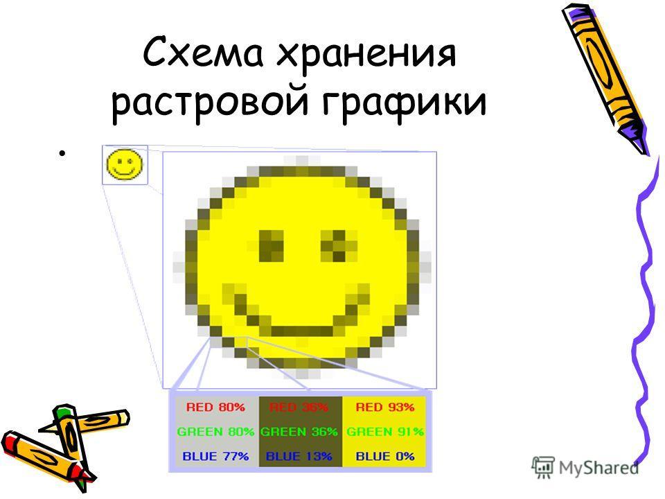 Схема хранения растровой графики