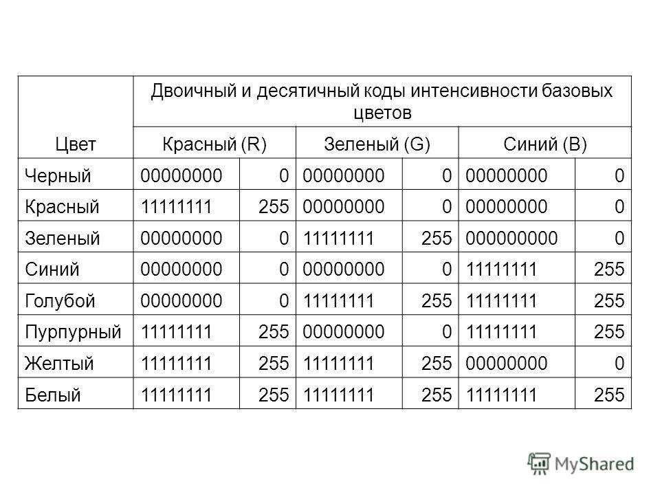 Цвет Двоичный и десятичный коды интенсивности базовых цветов Красный (R)Зеленый (G)Синий (B) Черный000000000 0 0 Красный11111111255000000000 0 Зеленый000000000111111112550000000000 Синий000000000 011111111255 Голубой0000000001111111125511111111255 Пу