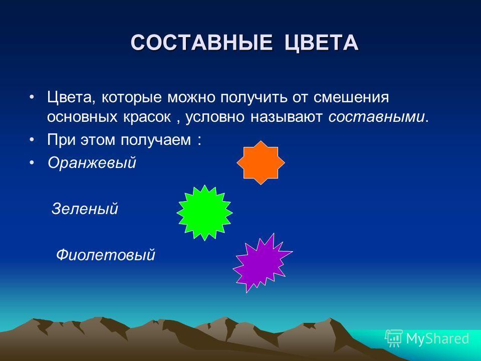 СОСТАВНЫЕ ЦВЕТА Цвета, которые можно получить от смешения основных красок, условно называют составными. При этом получаем : Оранжевый Зеленый Фиолетовый