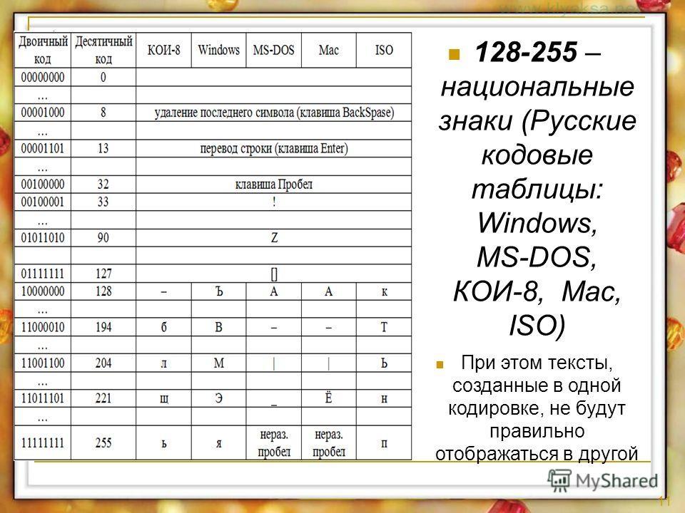 11 128-255 – национальные знаки (Русские кодовые таблицы: Windows, MS-DOS, КОИ-8, Mac, ISO) При этом тексты, созданные в одной кодировке, не будут правильно отображаться в другой