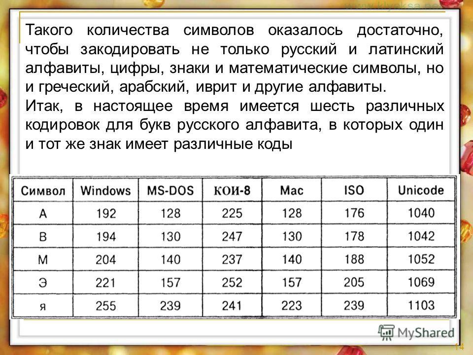 14 Такого количества символов оказалось достаточно, чтобы закодировать не только русский и латинский алфавиты, цифры, знаки и математические символы, но и греческий, арабский, иврит и другие алфавиты. Итак, в настоящее время имеется шесть различных к