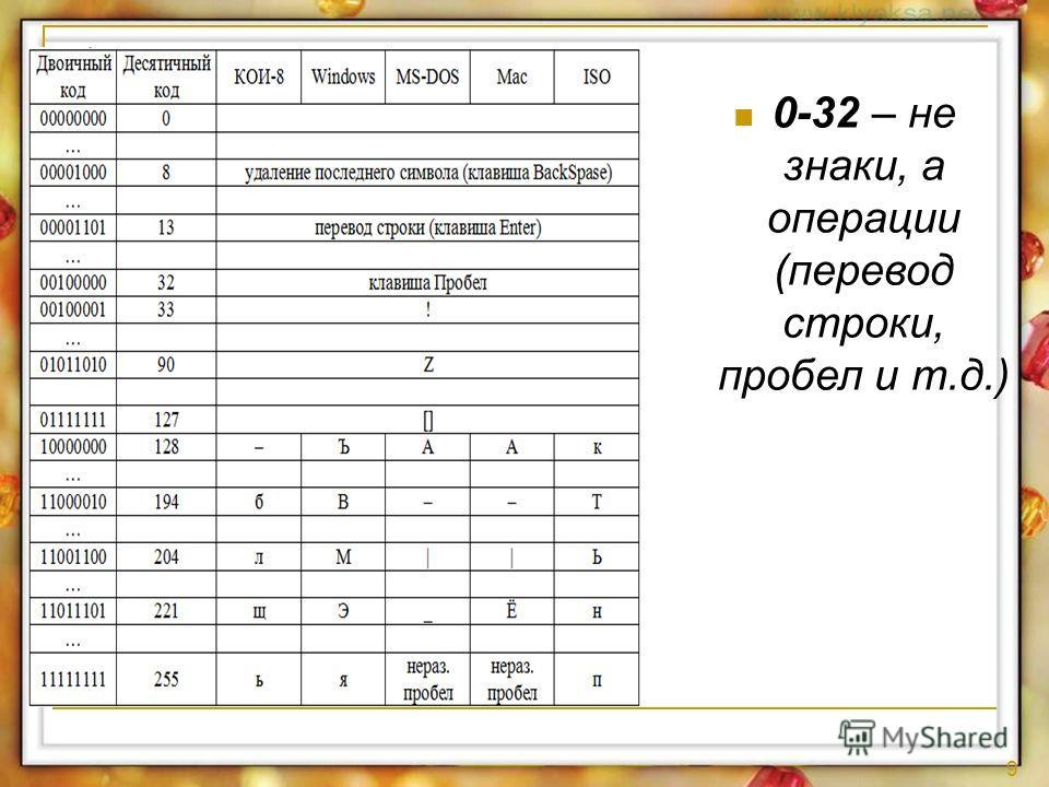 9 0-32 – не знаки, а операции (перевод строки, пробел и т.д.)