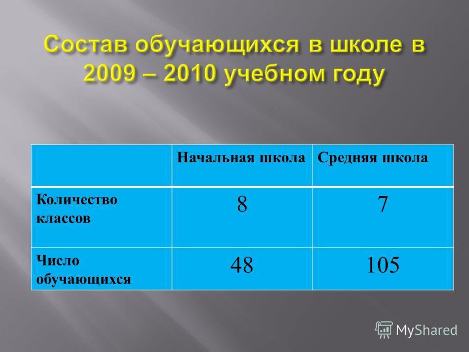 Начальная школаСредняя школа Количество классов 87 Число обучающихся 48105
