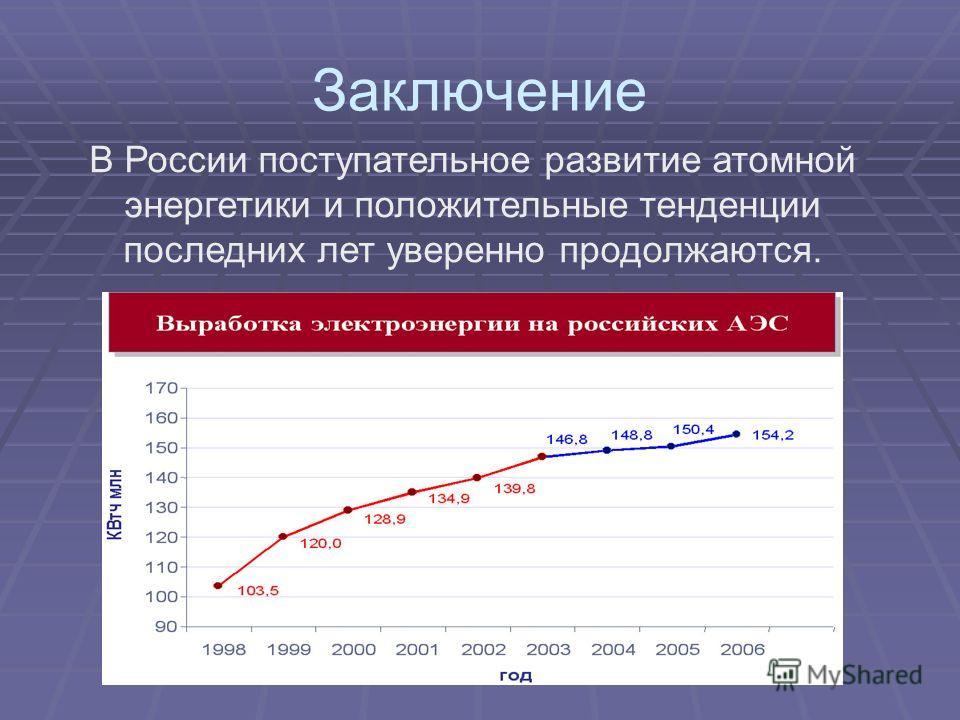 Заключение В России поступательное развитие атомной энергетики и положительные тенденции последних лет уверенно продолжаются.