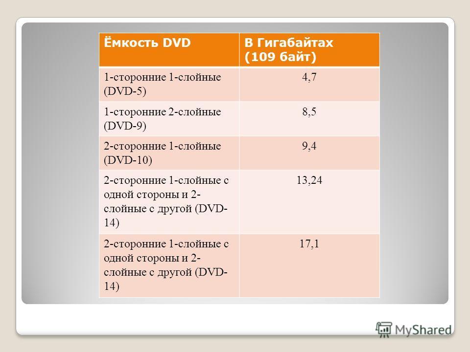 DVD диски Для считывания и записи DVD используется красный лазер с длиной волны 650 нанометров. DVD по структуре данных бывают четырёх типов: DVD-видео содержат фильмы (видео и звук); DVD-Audio содержат аудиоданные высокого качества (гораздо выше, че