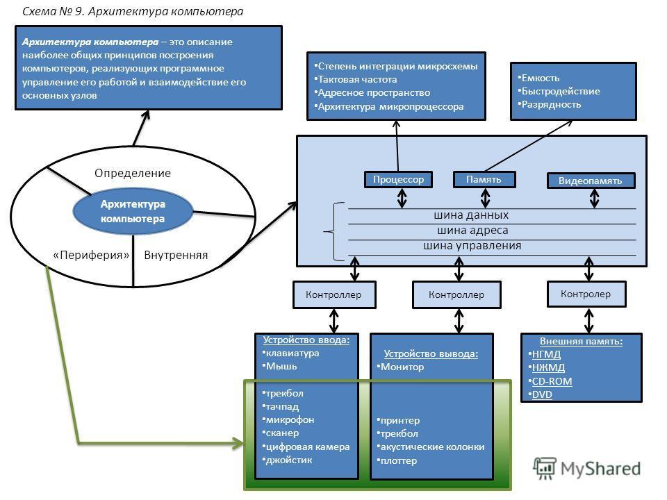 Определение «Периферия» Внутренняя Архитектура компьютера Архитектура компьютера – это описание наиболее общих принципов построения компьютеров, реализующих программное управление его работой и взаимодействие его основных узлов Степень интеграции мик