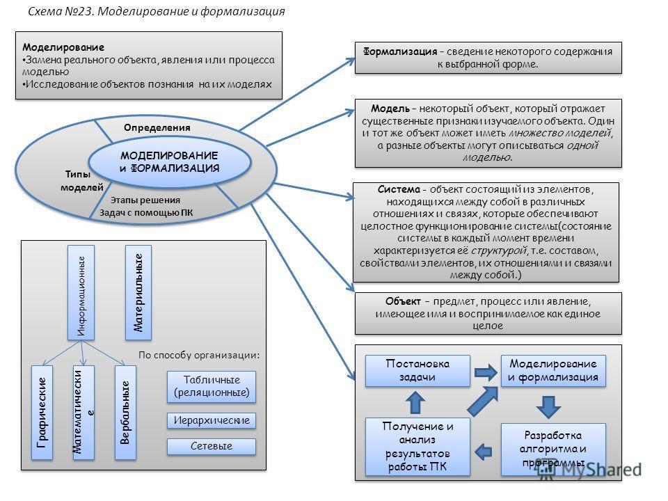 Моделирование Замена реального объекта, явления или процесса моделью Исследование объектов познания на их моделях Моделирование Замена реального объекта, явления или процесса моделью Исследование объектов познания на их моделях Определения Типы модел