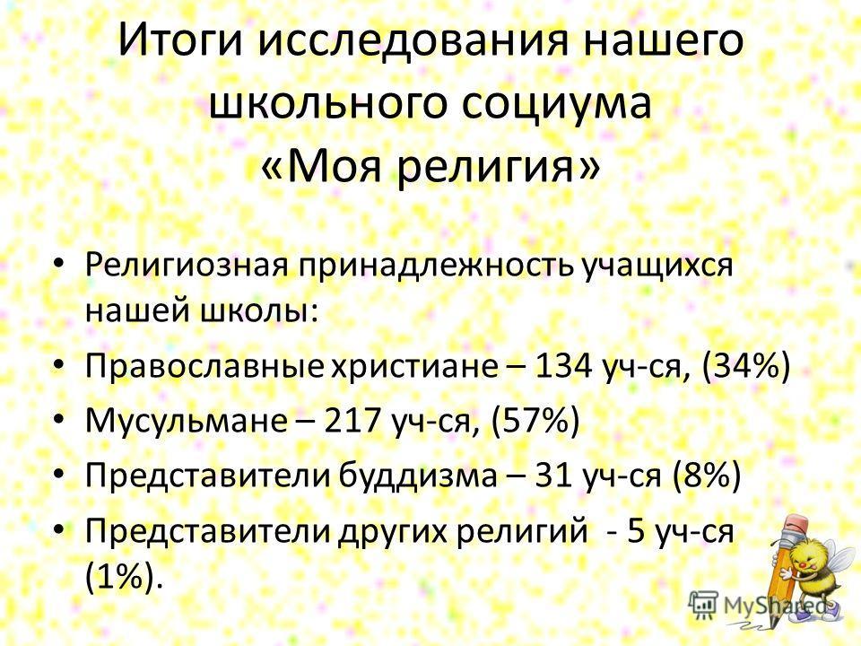 Итоги исследования нашего школьного социума «Моя религия» Религиозная принадлежность учащихся нашей школы: Православные христиане – 134 уч-ся, (34%) Мусульмане – 217 уч-ся, (57%) Представители буддизма – 31 уч-ся (8%) Представители других религий - 5