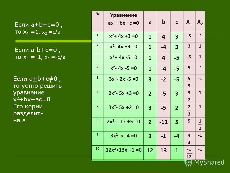 Уравнение ax 2 +bx +c =0 abcX1X1 X2X2 1 x 2 + 4x +3 =013 2 x 2 - 4x +3 =013 3 x 2 + 4x -5 =01-5 4 x 2 - 4x -5 =01-5 5 3x 2 - 2x -5 =03-5 6 2x 2 - 5x +3 =023 7 3x 2 - 5x +2 =032 8 2x 2 - 11x +5 =025 9 3x 2 - x -4 =03-4 1010 12x 2 +13x +1 =0121