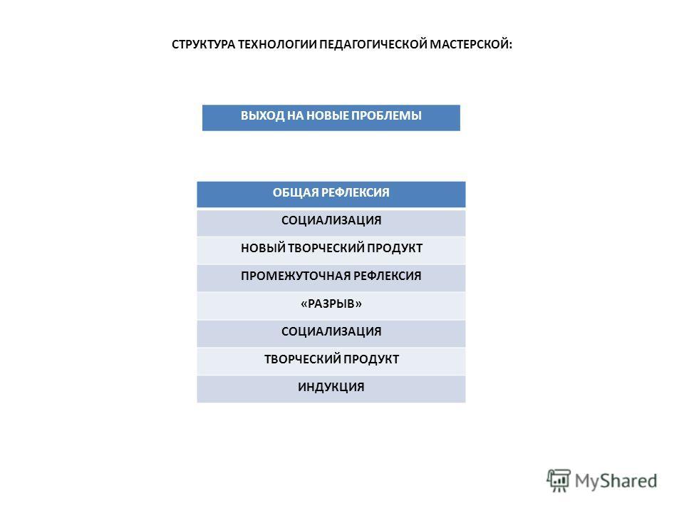 СТРУКТУРА ТЕХНОЛОГИИ ПЕДАГОГИЧЕСКОЙ МАСТЕРСКОЙ: ОБЩАЯ РЕФЛЕКСИЯ СОЦИАЛИЗАЦИЯ НОВЫЙ ТВОРЧЕСКИЙ ПРОДУКТ ПРОМЕЖУТОЧНАЯ РЕФЛЕКСИЯ «РАЗРЫВ» СОЦИАЛИЗАЦИЯ ТВОРЧЕСКИЙ ПРОДУКТ ИНДУКЦИЯ ВЫХОД НА НОВЫЕ ПРОБЛЕМЫ