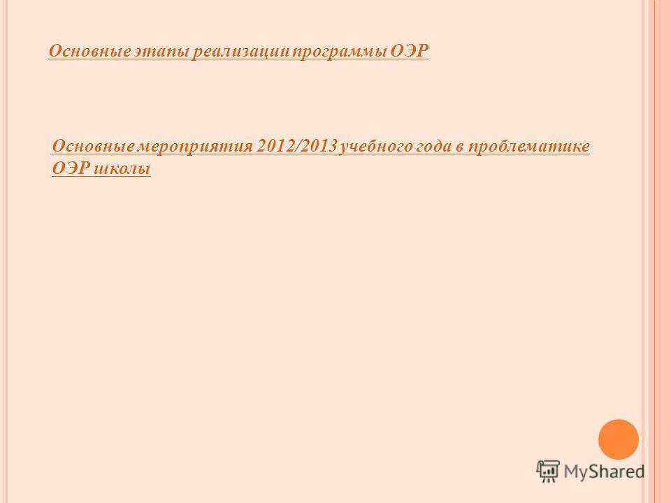 Основные этапы реализации программы ОЭР Основные мероприятия 2012/2013 учебного года в проблематике ОЭР школы