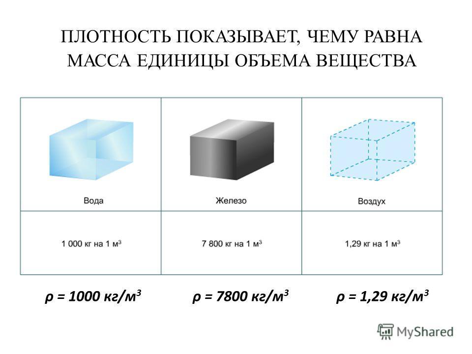 ПЛОТНОСТЬ ПОКАЗЫВАЕТ, ЧЕМУ РАВНА МАССА ЕДИНИЦЫ ОБЪЕМА ВЕЩЕСТВА ρ = 1000 кг/м 3 ρ = 7800 кг/м 3 ρ = 1,29 кг/м 3