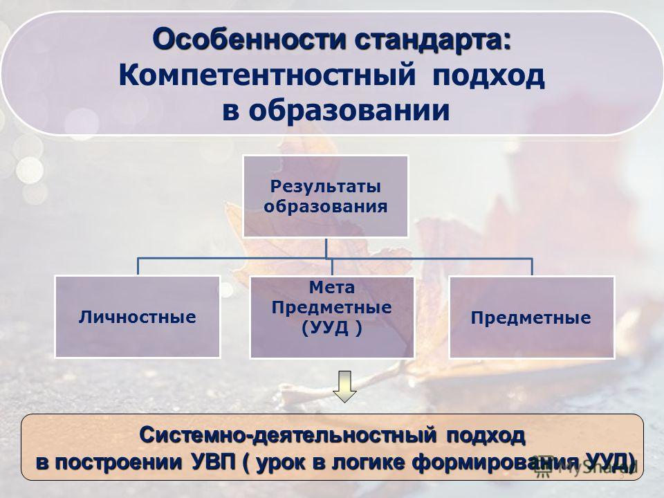 3 Результаты образования Личностные Мета Предметные (УУД ) Предметные Системно-деятельностный подход в построении УВП ( урок в логике формирования УУД) в построении УВП ( урок в логике формирования УУД) Особенности стандарта: Компетентностный подход
