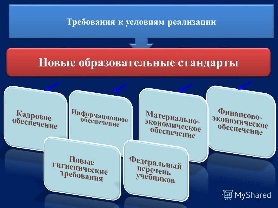 14 Требования к условиям реализации Новые образовательные стандарты