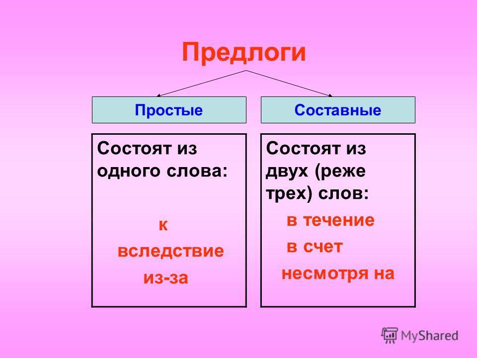 Предлоги ПростыеСоставные Состоят из одного слова: к вследствие из-за Состоят из двух (реже трех) слов: в течение в счет несмотря на