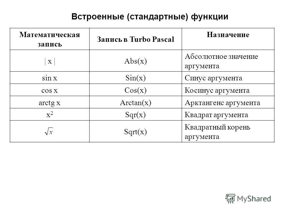 Встроенные (стандартные) функции Математическая запись Запись в Turbo Pascal Назначение | x |Abs(x) Абсолютное значение аргумента sin xSin(x)Синус аргумента cos xCos(x)Косинус аргумента arctg xArctan(x)Арктангенс аргумента x2x2 Sqr(x)Квадрат аргумент