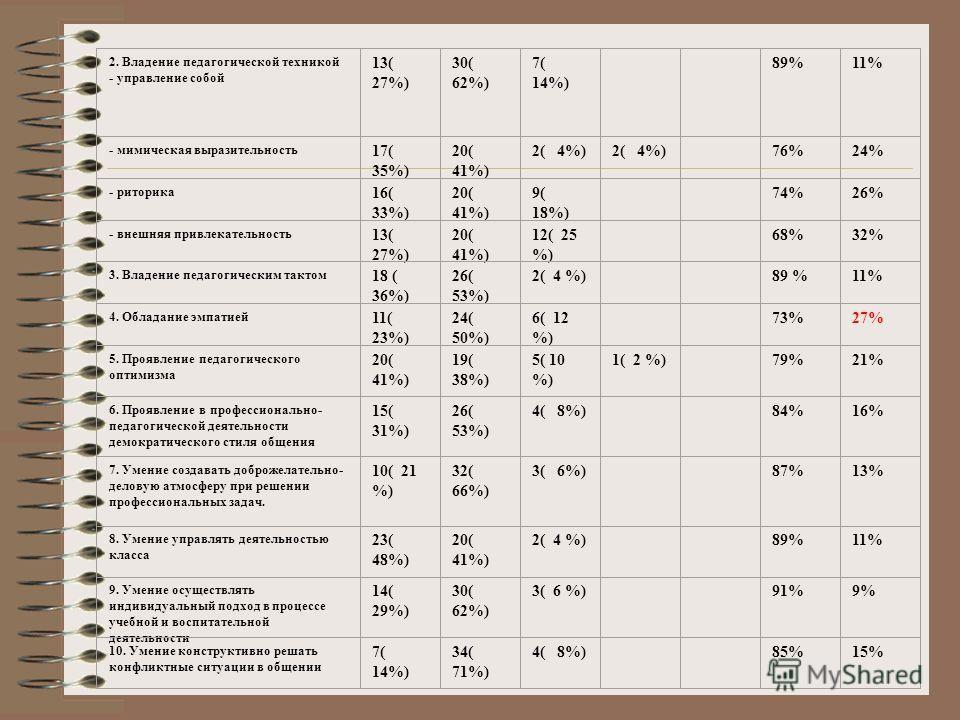 2. Владение педагогической техникой - управление собой 13( 27%) 30( 62%) 7( 14%) 89%11% - мимическая выразительность 17( 35%) 20( 41%) 2( 4%) 76%24% - риторика 16( 33%) 20( 41%) 9( 18%) 74%26% - внешняя привлекательность 13( 27%) 20( 41%) 12( 25 %) 6