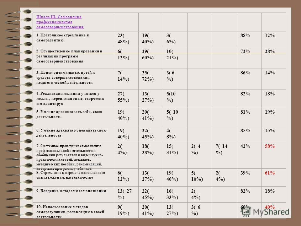 Шкала Ш. Самооценка профессионализма самосовершенствования. 1. Постоянное стремление к саморазвитию 23( 48%) 19( 40%) 3( 6%) 88%12% 2. Осуществление планирования и реализации программ самосовершенствования 6( 12%) 29( 60%) 10( 21%) 72%28% 3. Поиск оп