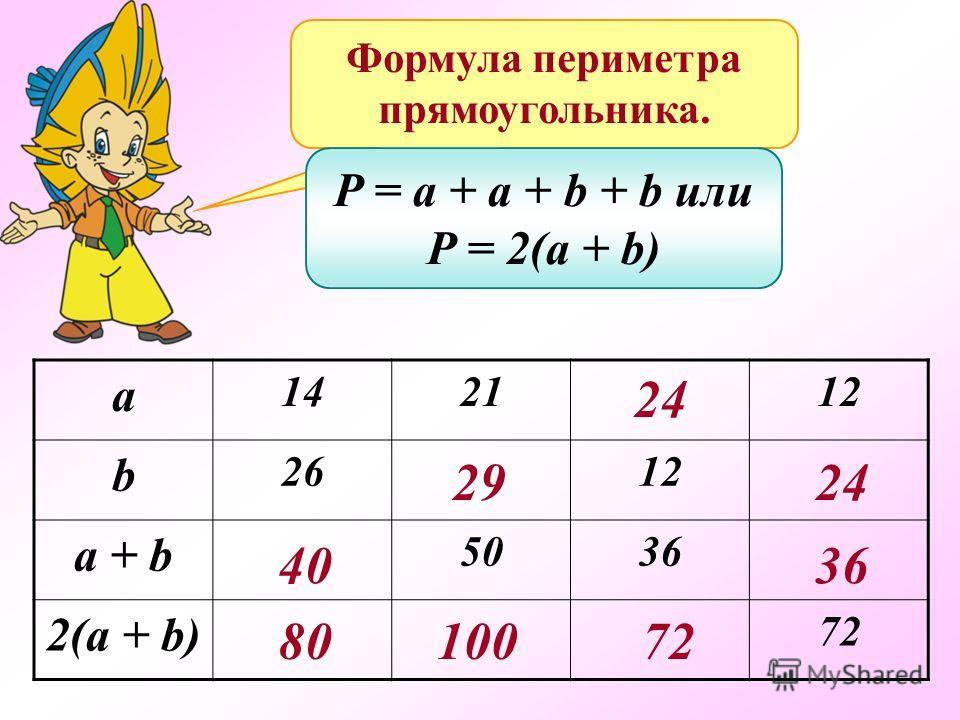 Формула периметра прямоугольника. P = a + a + b + b или P = 2(a + b) а 142112 b 2612 a + b 5036 2(a + b) 72 40 8080 2929 100 24 72 36 24