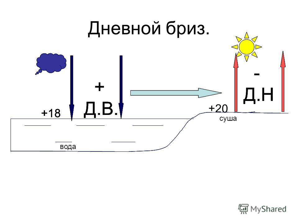 Дневной бриз. + Д.В. - Д.Н +18 + Д.В. - Д.Н +18 +20 + Д.В. - Д.Н +18 суша вода