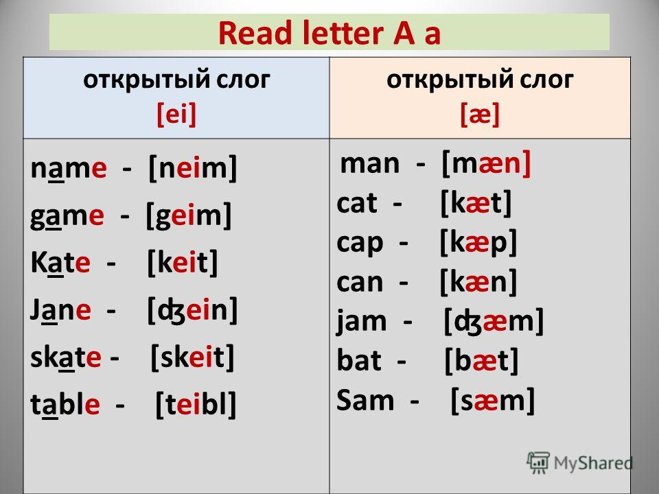 Read letter A a открытый слог [ei] открытый слог [æ] name - [neim] game - [geim] Kate - [keit] Jane - [ʤein] skate - [skeit] table - [teibl] man - [mæn] cat - [kæt] cap - [kæp] can - [kæn] jam - [ʤæm] bat - [bæt] Sam - [sæm]