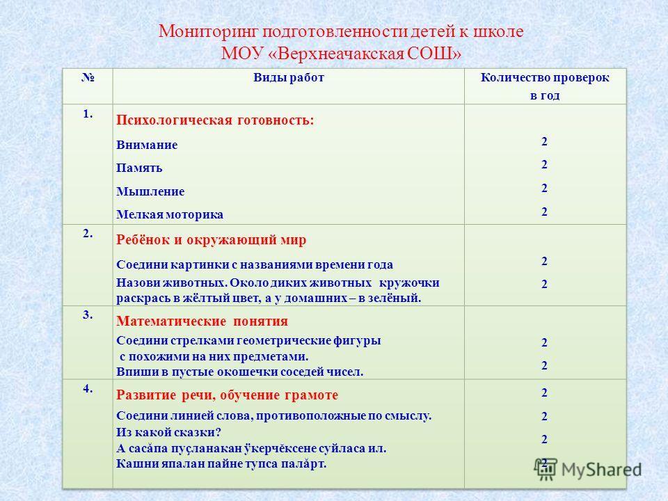 Мониторинг подготовленности детей к школе МОУ «Верхнеачакская СОШ»