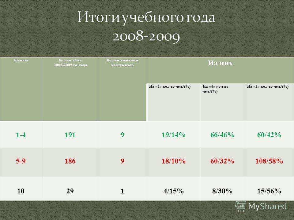 КлассыКол-во уч-ся 2008-2009 уч. года Кол-во классов и комплектов Из них На «5» кол-во чел./(%)На «4» кол-во чел./(%) На «3» кол-во чел./(%) 1-4191919/14%66/46%60/42% 5-9186918/10%60/32%108/58% 102914/15%8/30%15/56%