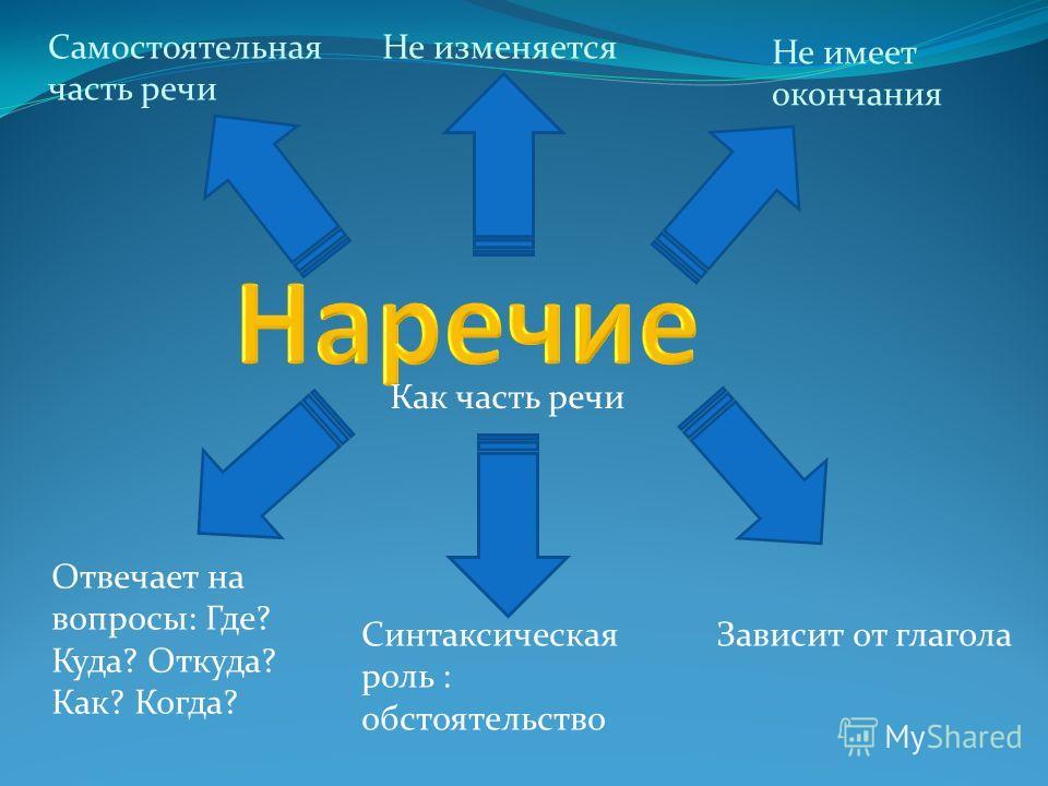 Как часть речи Самостоятельная часть речи Не изменяется Не имеет окончания Отвечает на вопросы: Где? Куда? Откуда? Как? Когда? Синтаксическая роль : обстоятельство Зависит от глагола