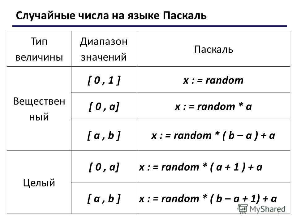1 Случайные числа на языке Паскаль Тип величины Диапазон значений Паскаль Веществен ный [ 0, 1 ]x : = random [ 0, a]x : = random * a [ a, b ]x : = random * ( b – a ) + a Целый [ 0, a]x : = random * ( a + 1 ) + a [ a, b ]x : = random * ( b – a + 1) +