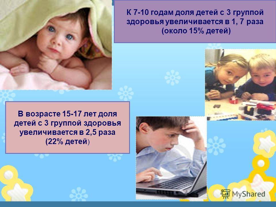 К 7-10 годам доля детей с 3 группой здоровья увеличивается в 1, 7 раза (около 15% детей) В возрасте 15-17 лет доля детей с 3 группой здоровья увеличивается в 2,5 раза (22% детей )