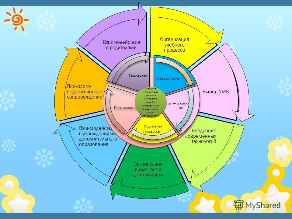 Организация учебного процесса Выбор УМК Внедрение современных технологий Организация внеучебной деятельности Взаимодействие с учреждениями дополнительного образования Психолого- педагогическое сопровождение Взаимодействие с родителями Академическая И