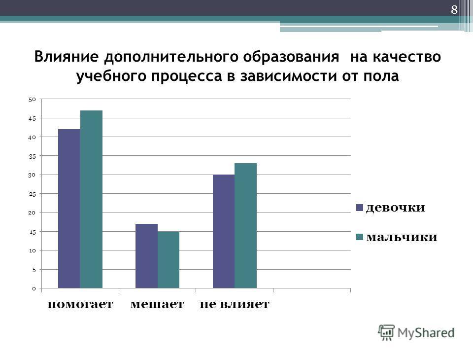 Влияние дополнительного образования на качество учебного процесса в зависимости от пола 8
