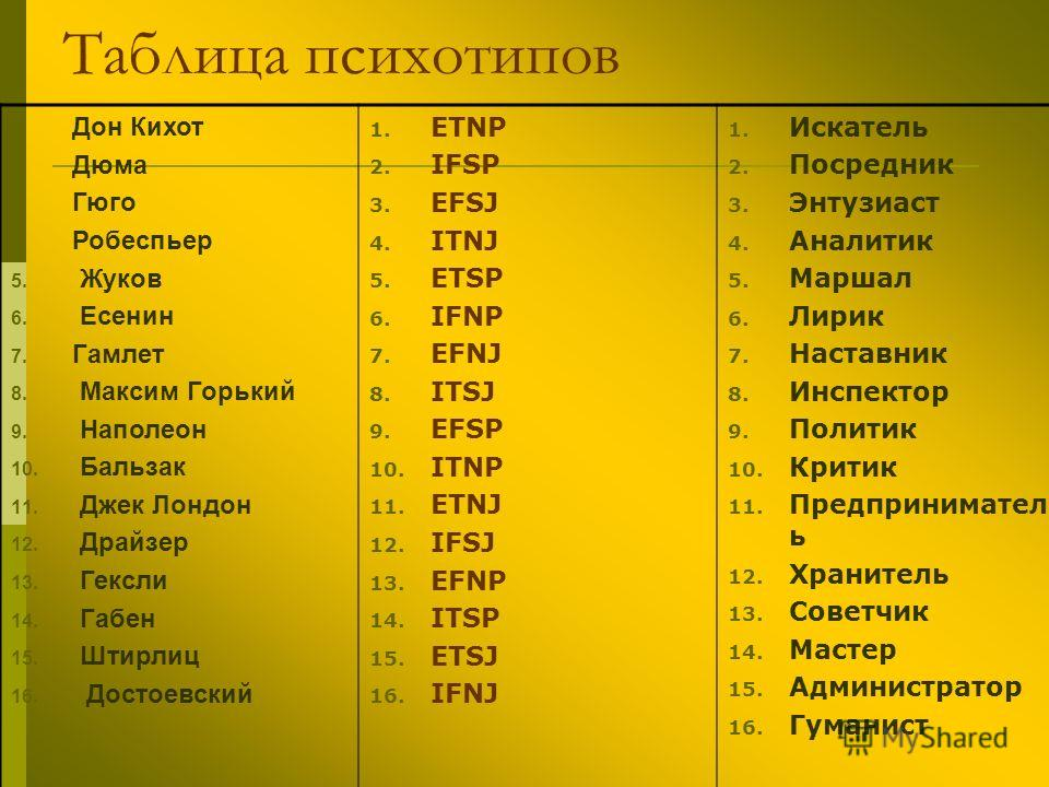 Таблица психотипов 1. Дон Кихот 2. Дюма 2. Гюго 4. Робеспьер 5. Жуков 6. Есенин 7. Гамлет 8. Максим Горький 9. Наполеон 10. Бальзак 11. Джек Лондон 12. Драйзер 13. Гексли 14. Габен 15. Штирлиц 16. Достоевский 1. ETNP 2. IFSP 3. EFSJ 4. ITNJ 5. ETSP 6