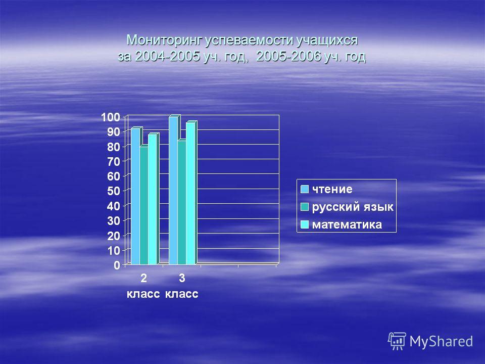 Успеваемость учащихся 2 Б класс 3 Б класс пре дме т Четвертьоценки % качества знаний % успева емости «5«4«3«2 чте ние I---- II1571-96100 III1283-88100 IV1292-92100 год1292-92100 Рус ски й язы к I---- II5153-88100 III10103-88100 IV6125-80100 год6125-8