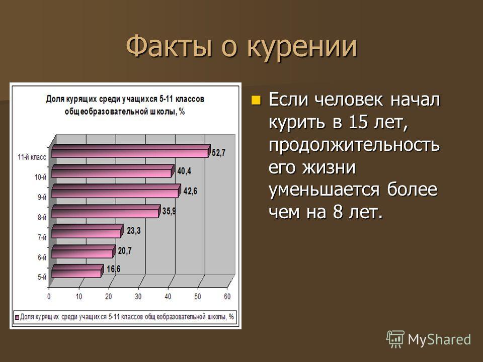Факты о курении Если человек начал курить в 15 лет, продолжительность его жизни уменьшается более чем на 8 лет.