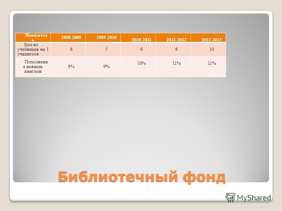 Библиотечный фонд Показател ь 2008-20092009-2010 2010-20112011-20122012-2013 Кол-во учебников на 1 учащегося 65 6610 Пополнени е новыми книгами 8%9% 10%11%
