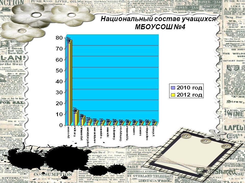 Национальный состав учащихся МБОУСОШ 4