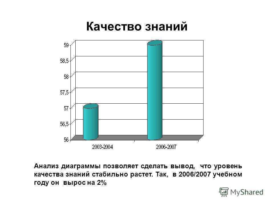 Качество знаний Анализ диаграммы позволяет сделать вывод, что уровень качества знаний стабильно растет. Так, в 2006/2007 учебном году он вырос на 2%