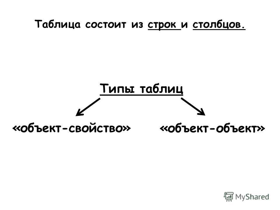 Таблица состоит из строк и столбцов. Типы таблиц «объект-свойство» «объект-объект»