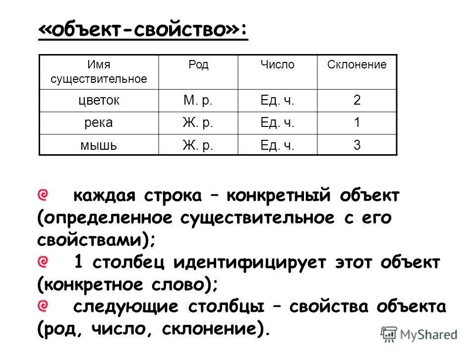 «объект-свойство»: Имя существительное РодЧислоСклонение цветокМ. р.Ед. ч.2 рекаЖ. р.Ед. ч.1 мышьЖ. р.Ед. ч.3 каждая строка – конкретный объект (определенное существительное с его свойствами); 1 столбец идентифицирует этот объект (конкретное слово);