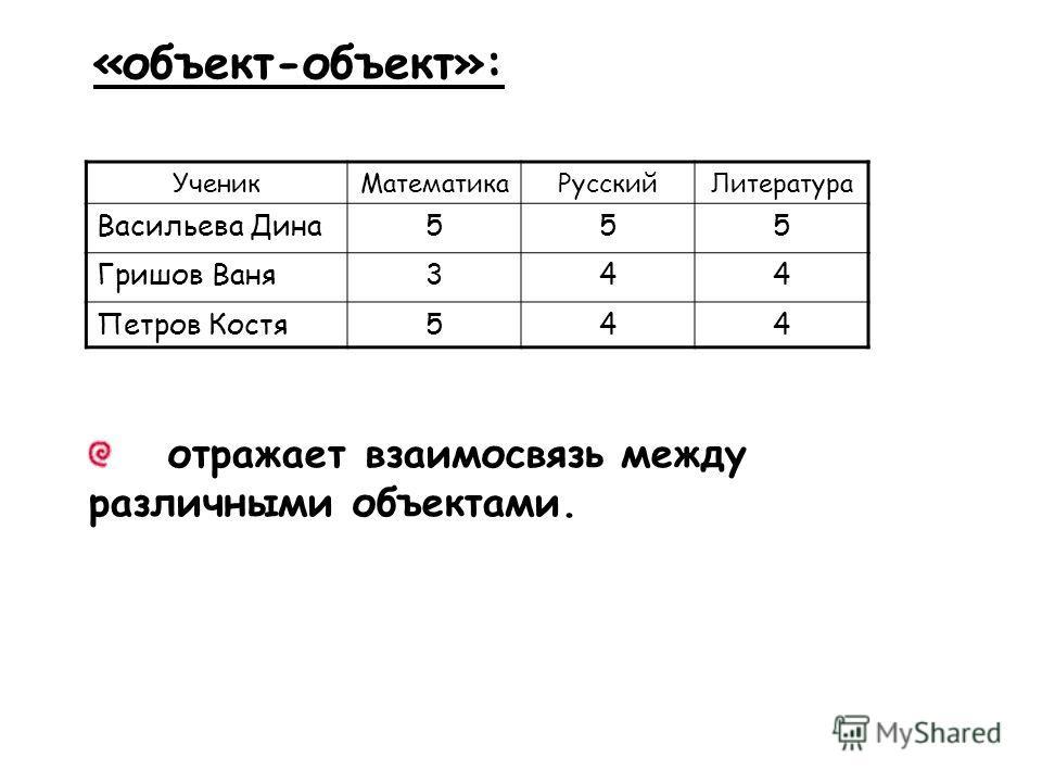 «объект-объект»: УченикМатематикаРусскийЛитература Васильева Дина555 Гришов Ваня344 Петров Костя544 отражает взаимосвязь между различными объектами.