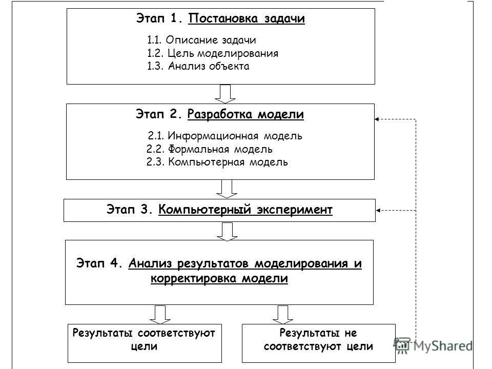 Схема 2. Этапы моделирования. Этап 1. Постановка задачи 1.1. Описание задачи 1.2. Цель моделирования 1.3. Анализ объекта Этап 3. Компьютерный эксперимент Этап 2. Разработка модели 2.1. Информационная модель 2.2. Формальная модель 2.3. Компьютерная мо